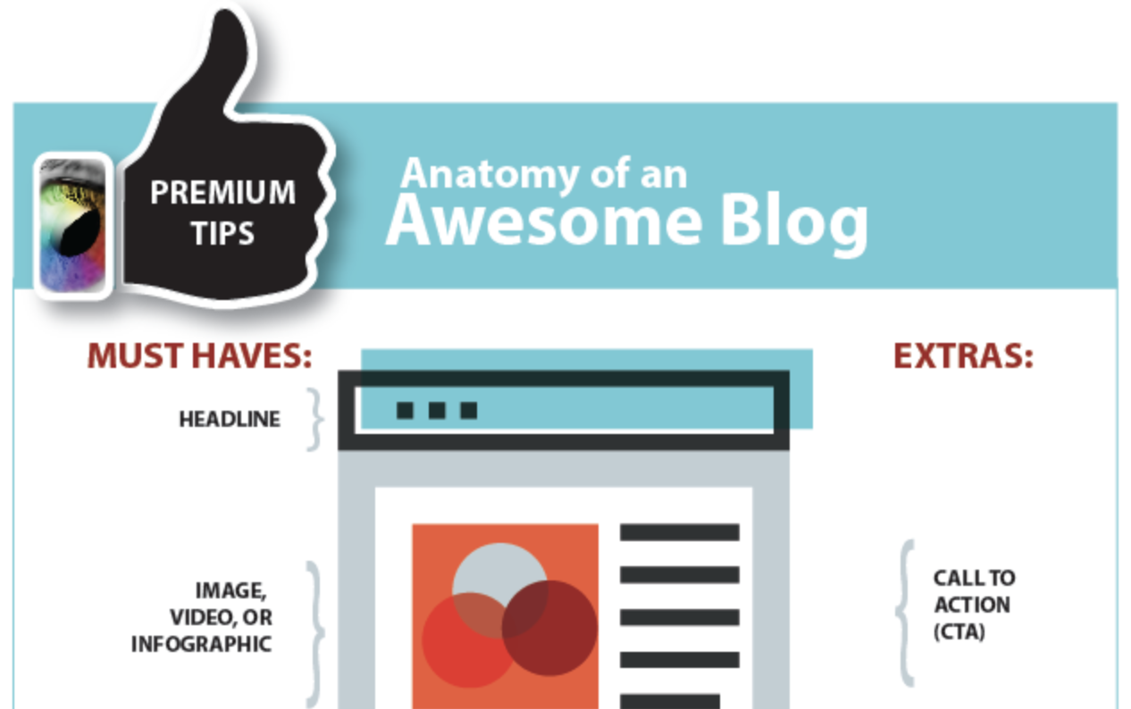 anatomy of a Blog Post by ikande web design